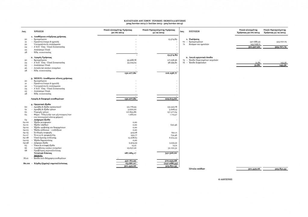 Κατάσταση Λογσμού Γενικής Εκμεταλλεύσεως Χρήσης 2013-14